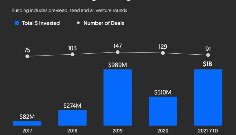 Legal Tech Makes Its Case With Venture Capitalists, Tops $1B